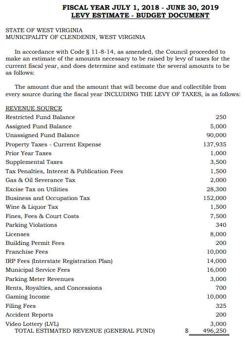 2019 Fiscal Year Budget Publication for Town of Clendenin, WV Page 1 of 3